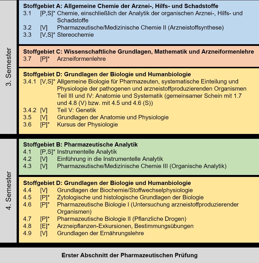 Niedlich Eine Einführung In Die Anatomie Und Physiologie Bilder ...
